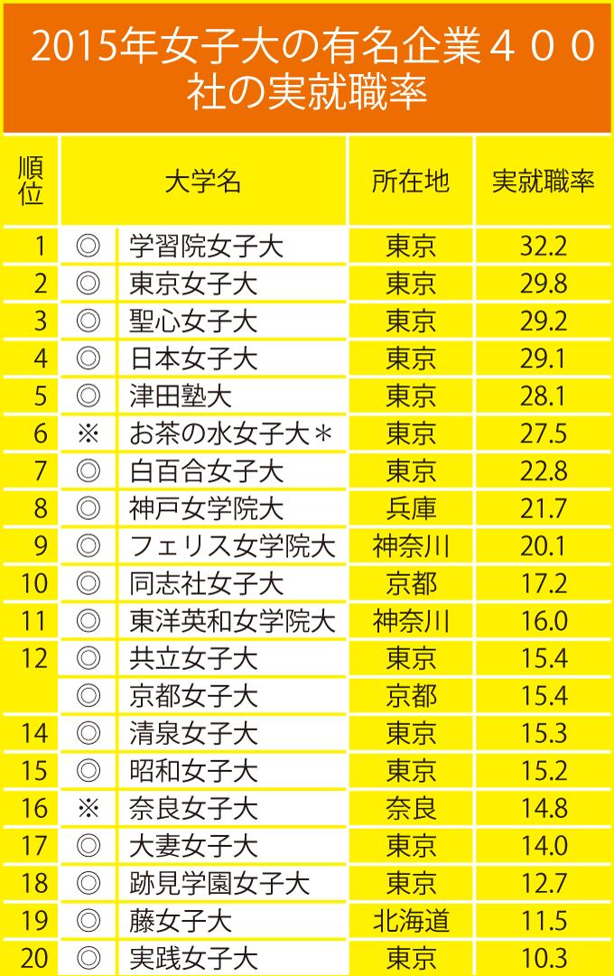 日本 女子 大学 倍率