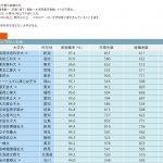 【2016年度大学就職力データ①】大学別/エリア別実就職率ランキング!