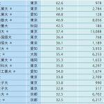 【2016年度大学就職力データ②】有名企業400社就職率ランキング!