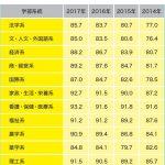 【2017年度大学就職力データ③】意外に差がある学部間の就職率