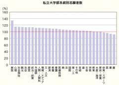 私立大学部系統別志願者数