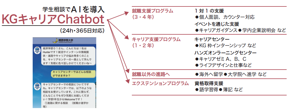 学生相談でAIを導入 実就職率 6年連続 No.1 KGキャリアChatbot (24h・365日対応)