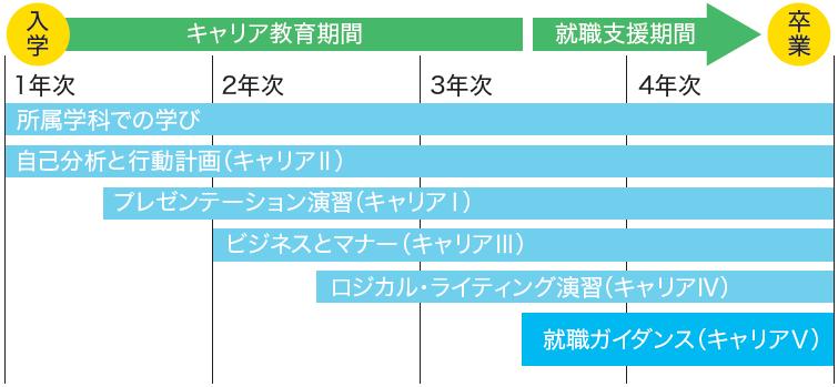 入学→キャリア教育→就職支援までのながれ