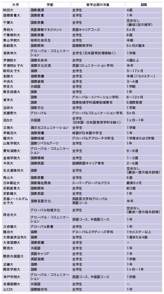 留学が必須となっている主な国際・外国語系学部