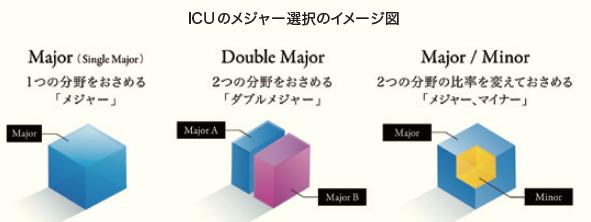 ICUのメジャー選択のイメージ図