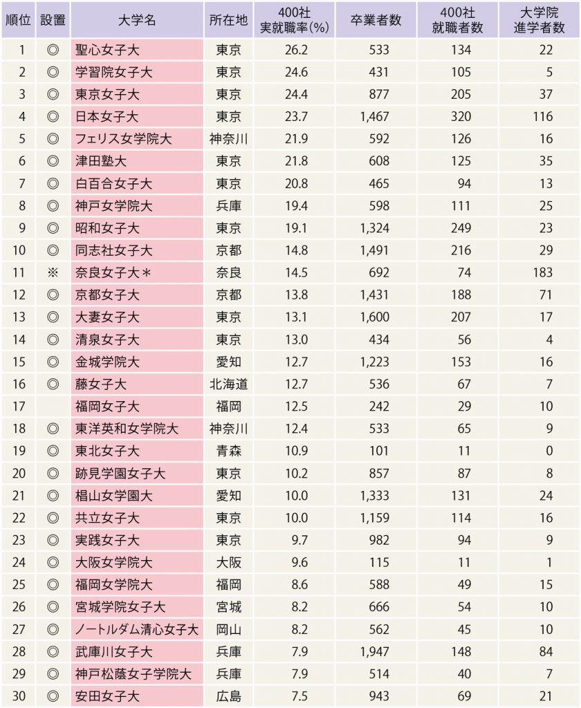 有名企業400社実就職率ランキング(女子大)