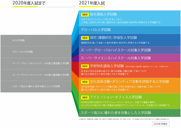 関西 学院 大学 インターネット 出願