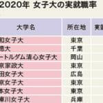 【2020年(2019年度卒)女子大実就職率ランキング】女子大の就職力に期待が高まる